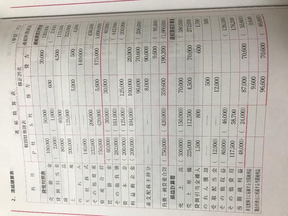 簿記2級連結清算表と修正消去について質問です。 これまで清算表を作る際は借方をプラス、貸方をマイナスして横に計算していけば良かったと思います。 しかし連結清算表で修正消去をするときに、例...