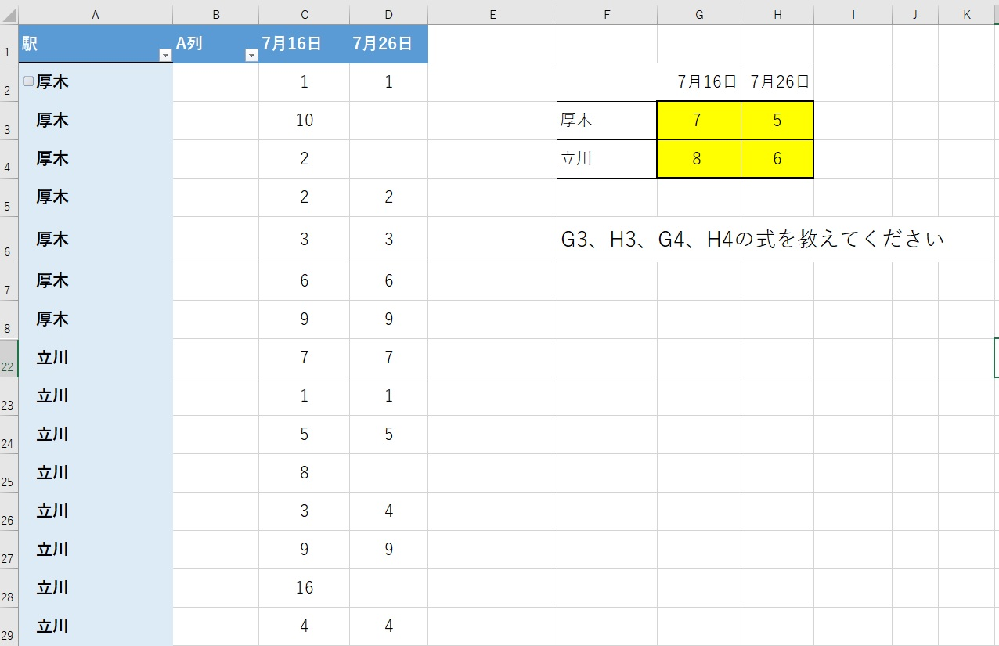 Excelの質問です 図のG3,H3,G4,H4に挿入する式を教えてください(データの入っている個数) A列の数は変動します COUNTIFSでいくつか作ったのですが挫折しました。 よろしくお願いいたします。