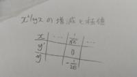 y=x^2(logx)の増減を調べ極値を求める問題で、y'=2xlogx+xとy'=0のときの x=1/ √ e , y=-1/2eは出たんですが、増減表の増減の求め方が分かりません。