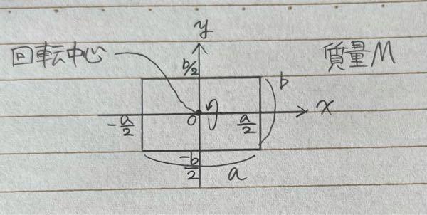 この長方形のx軸周りの慣性モーメントはどうなりますか?
