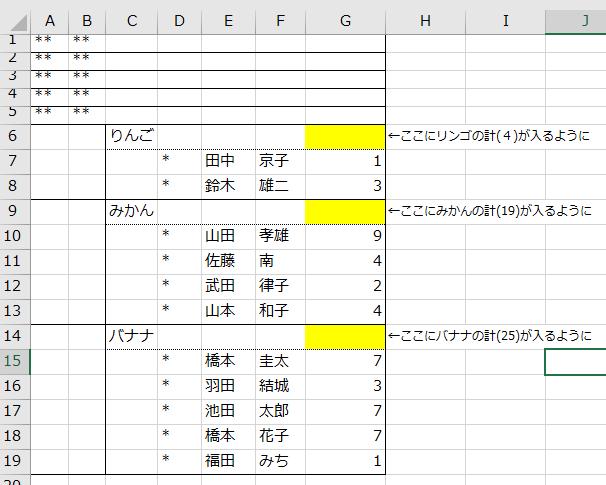添付のエクセルで、黄色の部分に、りんご・みかん・バナナのそれぞれのTotal数を入れたいのですが、たまに人が増えるため、行の挿入がある場合があります。 (例:りんごで人が1人増え9行目に1行挿入される・・など) なので、Sumの対象行を計算時に認識してからTotalを出してほしいと思います。 やり方は何でもいいです。(たとえばD列は計算対象に「*」を入れているので、「*」の次の空白までを認識して、G列で計算するなど・・) どなたか是非教えてください。ソースをいただければ細かい説明はいただかなくても大丈夫です。 どうかよろしくお願いいたします。