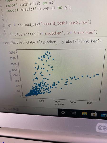 このグラフはやや正の相関がありますか?