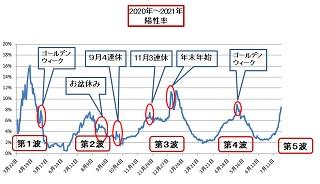 新型コロナの感染拡大、政府も、国民も、各自治体も、東京オリンピックどころじゃあなくなって来ましたけれど、どうして何もしようとしないのですかね? ・ もうすぐ、あれだけ大騒ぎした「年末・年始」と同レベルに達しようとしてますよ。 ・ 東京オリンピック優先で、コロナなど、かまってられないのですかね? ワクチン接種始まって安心しちゃったのですかね?