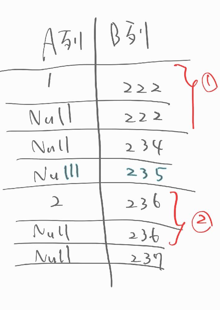 Excelに詳しい方、ご教授下さい A列に数字が入っている場合にA列を抽出し、加えて、その行のB列の数字と同じ数字の行を抽出する方法はありますでしょうか? 画像の①と②の行です。 よろしくお願いします。