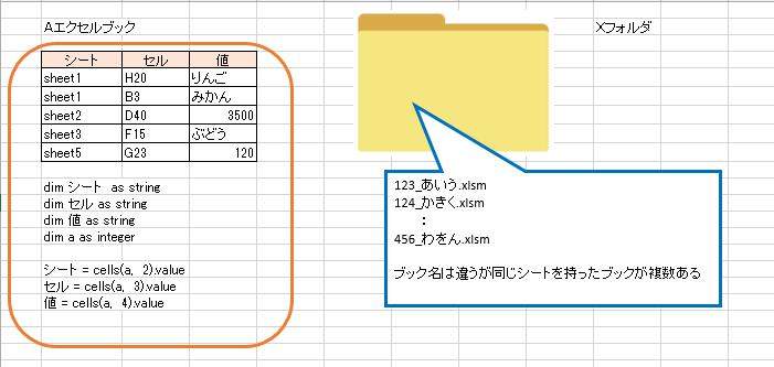 """VBAでの繰り返し処理についてご教示のほどよろしくお願いします。 Xフォルダを指定して、フォルダ内のブックの全てに別のAエクセルブックの内容を入力するマクロを作りたいと思っています。 画像を例にすると 123_あいう.xlsm を開く 123_あいう.xlsm のsheet1のH20セルに「りんご」と入力 123_あいう.xlsm のsheet1のB3セルに「みかん」と入力 : 123_あいう.xlsm のsheet5のG23セルに「120」と入力 123_あいう.xlsm を上書き保存して閉じる 124_かきく.xlsm のsheet1のH20セルに「りんご」と入力 : Xフォルダにある全てのブックに処理が終わったら終了する 一つ一つ変数を指定して worksheets(シート).range(セル) = 値 を×5文にした場合だと一応マクロは動かせるのですが、入力する文字が多くなってしまうので可能であれば「For ~Next」「Do While ~Loop」等の繰り返し処理を使い簡潔に出来たらと思っています。 (5行目と仮定して) a = 5 Do while cells(a, 2).value <> """""""" worksheets(シート).range(セル).value = 値 a = a + 1 Loop 画像のように変数をそれぞれ宣言して上記のようにしてみると worksheets(シート).range(セル).value = 値 の部分がエラー【インデックスが有効ではない?】となり上手くいきません。"""
