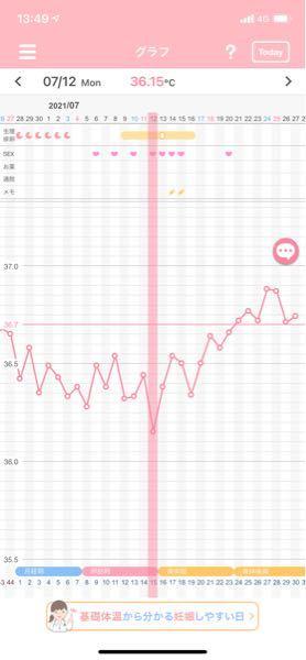 ただいま妊活中の者です。 3月に稽留流産をしてから体調も安定してきた為、妊活を再開したのですが、色々分からない事がたくさんあるので質問させてください。。。 基礎体温は普段から測っているのですが...