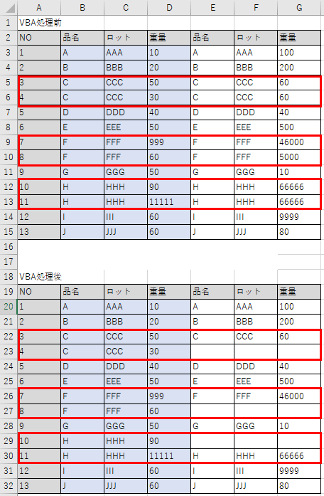 VBAでどうプログラムを書くか分かりません。 やりたい内容は以下の様になります。 すみませんが、よろしくお願い致します。 ※エクセルは下記の通り1つです。 【状況】 ・13個のデータがあります。 ・それぞれのデータは、B列(品名)、C列(ロット)のデータが同じであれば、その横のE列(品名)、F列(ロット)同じデータが入力されています。 ※D列、G列の(重量)はそれぞれ異なります。 ・今、それぞれ、3と4のデータ、7と8のデータ、10と11のデータが、(品名)、(ロット)同じものが入力されています。 【やりたい内容の条件】 ・VBA処理前のデータから、F列(ロット)同じデータがあった場合、 ・その横の同じロットの中から、データのD列(重量)が少ない数字のものを選び、 ・VBA処理後のデータの様に、そのデータのD列(重量)の少ない数字の横のデータ≪E列(品名)、F列(ロット)、G列(重量)≫をすべて削除する ※赤枠の様に、F列(ロット)同じデータがあるものはすべて適用させる