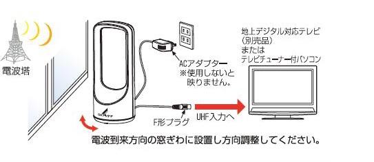 室内アンテナを使用してテレビを視聴したいのですが、 画像にある「UHF入力へ」というのは テレビ背面の「地上デジタル」という差し込み口にさせば良いということなのでしょうか?