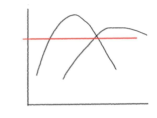 Excelのグラフについて教えていただきたいです。 画像の黒線のような散布図をExcelで作ったのですが、そこに赤線のような直線を入れて接点を求めたいです。赤線はどのようにに入れられますか? 赤線の値は分かっています。