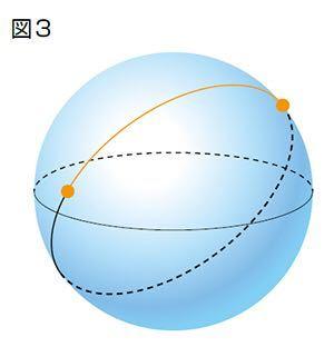 平行線定理について。 球面ではある直線と平行な直線は無数にありますよね? 以下webサイトの引用です 「実は球面上における直線は、球面上の2点と球の中心を通る平面でその球面自身を切った時に引かれる線になります(図3)。この直線の定義はユークリッド平面でも有効であり、球面という特殊事情に合わせて無理やり作り出したものではありません。 さて、このようにして引かれる球面上の直線を考えると、どの直線にも平行線は1本もないことが分かります。つまり、球面上の幾何学では平行線公理は成り立たないのです。」 とありますが、平行な線は無数に引けるように思えます。 例えば、以下の画像にある赤色の直線と交わらないように球を輪切りにすれば、球面に赤色の直線と交わらない直線、つまり、平行な直線が引けると思うのですが。全くわかりません。 説明をお願いします 高校生ですので専門的な用語は控えていただけると幸いです