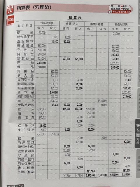 日商簿記3級の精算書穴埋め問題についてです。 はじめて質問致します、不躾な点があったらお許しください。 どうしてもわからなかったので質問させてください。 添付した画像が本問の解答です。 日商簿記3級の精算書穴埋め問題という問いで、太字が解答となっています。 本問を自身で解いている際、通信費の下の空欄部分が貯蔵品を振り替えた租税公課かと思ったのですが、解答では空欄のままでその後の損益計算書、貸借対照表欄にもその金額が記載されていません。 この消えてしまった8000円はどういった処理なのでしょうか。 どう調べたら良いかも分からずここで質問させていただきました。 よろしくお願いいたします。