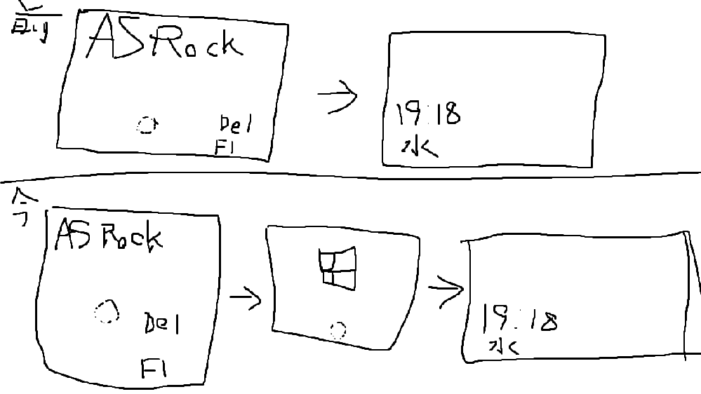 OS:Windows10 マザボ:ASRock H370 Pro4 一応手書きの説明画像(?)つけておきました。 最近再インストールをしました。 再インストール前はASRockのDelete押...