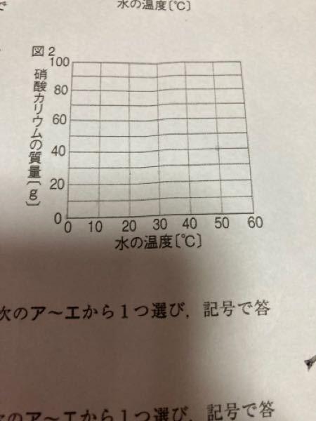 【至急】 50℃の水100gに、硝酸カリウムを40gとかして水溶液をつくった。 この水溶液の温度をいろいろ変えたとき、水の温度と液中に溶けている硝酸カリウムの質量との関係を、グラフに表しなさい。 この問題を教えて いただきたいです。