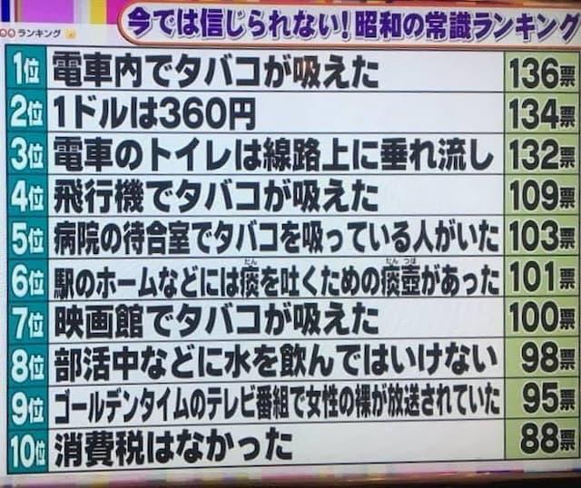 【大喜利】 今では信じられない昭和の常識ランキング 11位は?