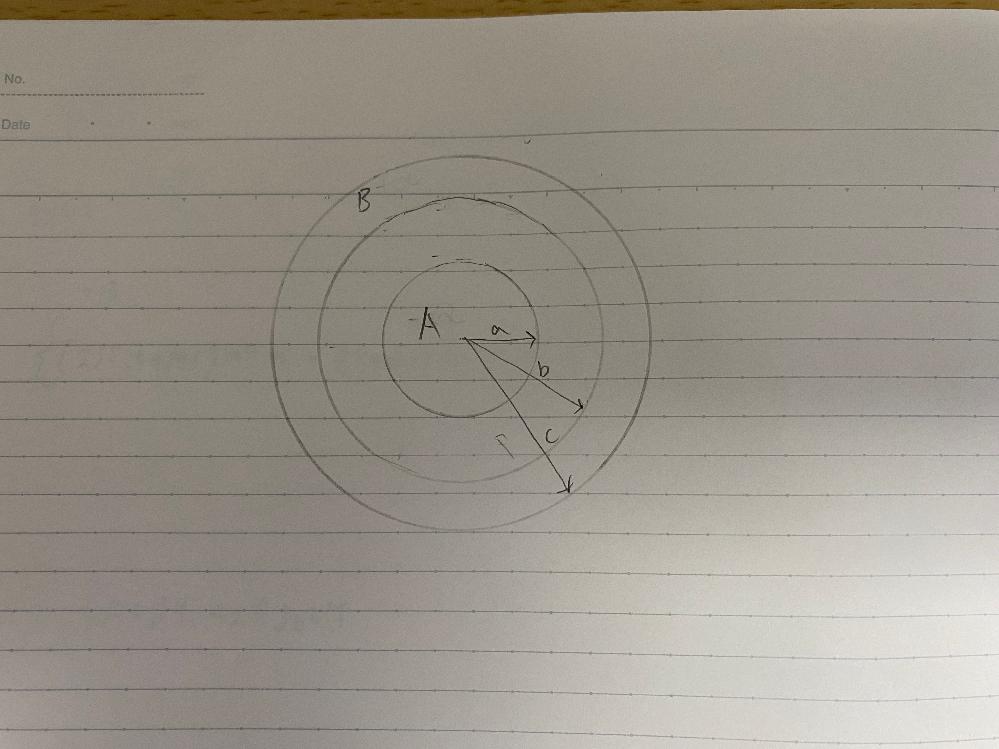 同心球導体の問題です。 この写真にあるような内側の導体球Aの電荷を-Qとし、外部導体Bの電荷を+Qとした時、c<r 、b<r<c 、a<r<b 、a>r の時のそれぞれの電界と電位の求め方を教えて欲しいですお願いします!