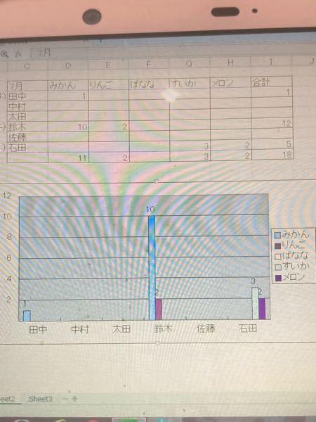 Excelの棒グラフについて質問です。 表を元に棒グラフを作成する場合、空白のセルを棒グラフを表示させないで作成したいです。 『中村、太田、佐藤』はグラフに反映されないようにしたい。 元の表のは変更せずに作成できる方法があれば教えて頂きたいです。(フィルターかければ空白セルは棒グラフで表示されませんが、解除したら表示されるため)宜しくお願いします。