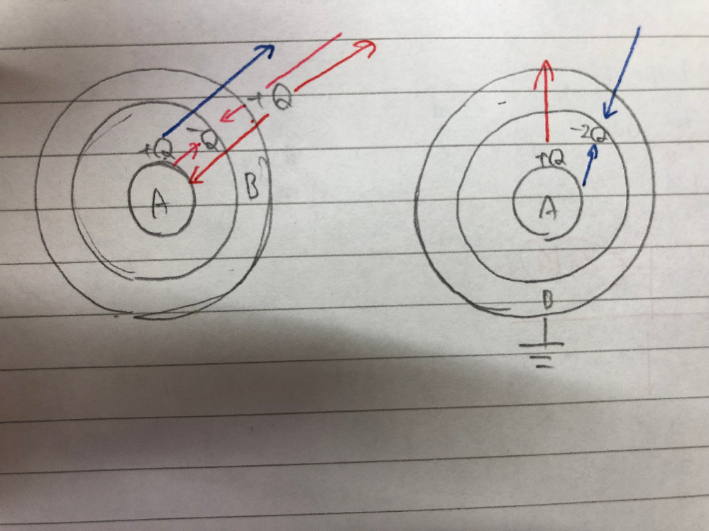 高校物理の金属球と電場についてわからないことがあります。 写真のように金属球が配置されています。 左図においてA表面に電荷+Qが与えられたとき、B内部の電場を0にするためにB表面に電荷が分布するのですが、 B内側が-Q、外側が+Qとなるのは、それぞれから矢印につき2πkQ本ずつの電気力線が出ていて(Qの電荷からは上下合わせて4πkQ本の電気力線が出ていることからこう考えました) B内部の電場はBの電荷による電気力線2πkQ×2本と、A表面からの4πkQ本が打ち消しあって0、このときBの電荷総量も0となり辻褄が合う、と考えたのですが、そもそもA表面の電荷からA内部に電気力線は出ないの…?と考えるとぐちゃぐちゃになってしまいます。 その理論だと右図のようにBが設置されている場合、Aからの4πkQ本の電気力線を打ち消すためにはB内部には-2Qの電荷が分布することになるのですが、それだと答えが合いません… 解説を見たところ静電誘導という考え方を用いているようですが、電荷から出ている電気力線が金属のない方向のみになっていて混乱してしまいました。 この状況で電荷、電気力線がどのように分布しているのか知りたいです。よろしくお願いします。