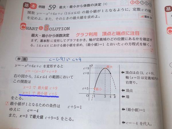 画像ですみません。 この問題、頂点はわかるのですが端(?)がどうやって求められたのかがよく分からないので教えていただきたいです。 画像の青線のところです。