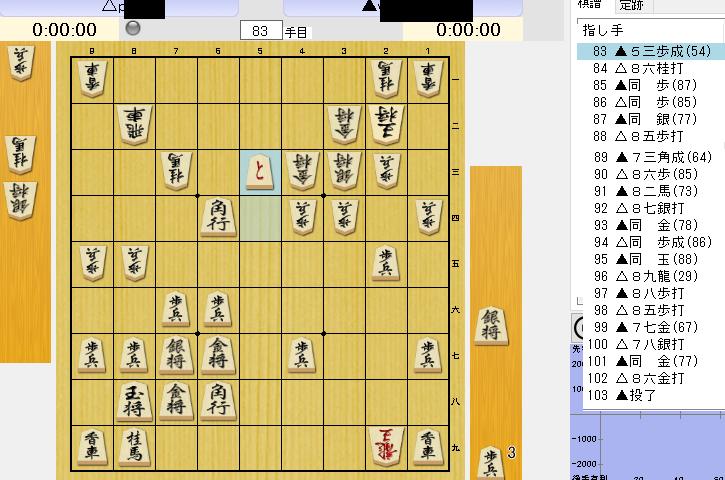 相矢倉の後手番(盤面上)で5三歩成とされたところです。右の棋譜の様に進んで勝てたのですが92手目8七銀打ちを同金と取ったので勝てましたが7七玉と逃げられていたらどういう風にするのが良かったでしょ...