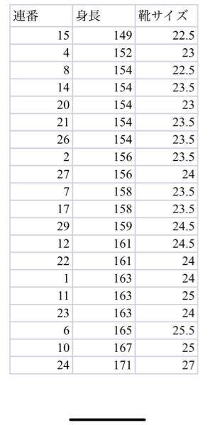 課題1 学生20人について、身長(cm)と靴のサイズ(cm)を測定しました。そのエクセル表を添付します(課題用)。 1) これら2つの変数の間の相関係数を算出しましょう。 2) 回帰分析を行い、...