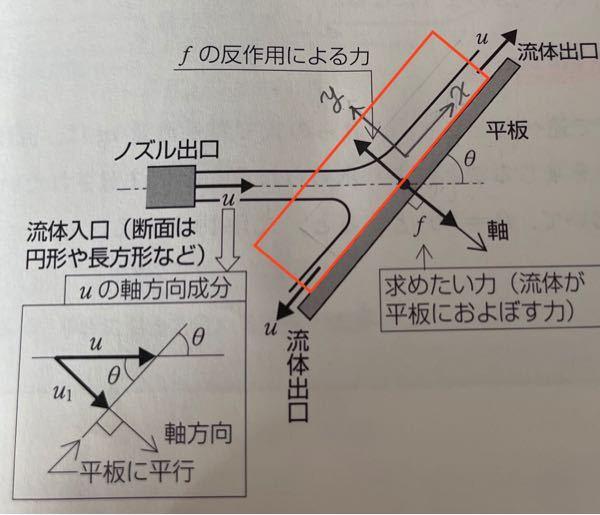 流体力学の運動量方法の問題について質問です. 静止している十分に広い平板にノズルからの流速uの噴流が衝突して,流出している.この平板に働くx方向の力Fを運動量法則より求めてください.赤枠は検査領域です(噴流は大気にさらされているため平板と接する以外の流体の検査領域の圧力は外部の圧力である大気圧と等しいものとする.また,流体は理想流体,定常流れとし,重力による影響は無視する) 解説よろしくお願い致します.出来れば途中式もあれば助かります.