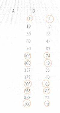 エクセルの引き算の方法を教えて欲しいです。 Aが100ごとに区切り、その両端にあるBの下-上をしたいです。 下の写真だと、74-1,82-49,73-82を一気に計算したいです。