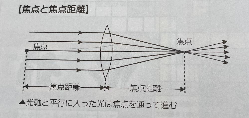 凸レンズについてです。なぜ焦点が2つあるんですか?左の焦点てのは実像の頂点?てことですか?小学生に説明するのでどなたか教えてください!! 中学受験 理科 光