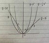 中学数学 二次関数について教えてください。 下図から、△OCAと△ODBの相似が 分かるそうなのですが、 なぜ相似がいえるのかを教えてください。  また、相似比というのは 座標を全て求めてからでないと 分からないのでしょうか。 相似比と関数の傾きなどについて 関係があるのなら教えてください。