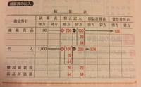 簿記2級の精算表について、こちらの繰越商品は126ではなく26だと思うのですが、それで間違いないでしょうか。