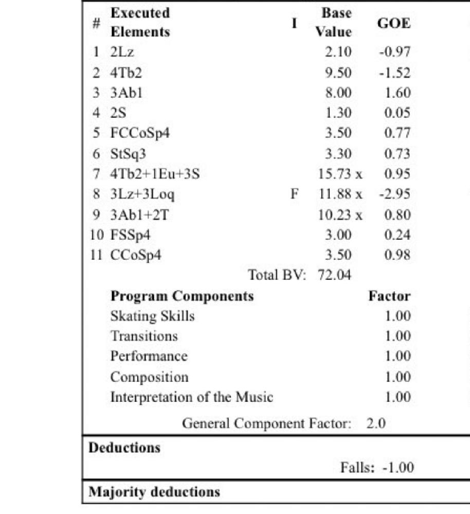 フィギュアスケートの、プロトコルにある小文字のbは何を指しているのですか? qは回転不足ですよね? ルール改正あったのですか?