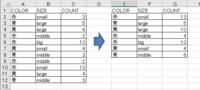 Excelで質問です。 添付の画像を参照下さい。 1行目をタイトルとし、COLOR,SIZE,COUNTという3列が存在します。 COLORとSIZEの組み合わせで、同じ組み合わせがあった場合は COUNTの数値を合算したいです。  例として、ABC列からEFG列のようにしたいです。  マクロでも関数でも結構です。 例えばボタンひとつでできる方法があれば教えて下さい。