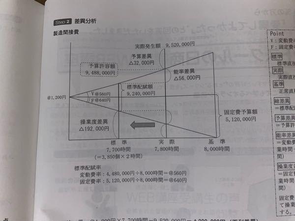 なんでここが操業度差異なんですか? 僕が習ってきたのは基準引く実際かける固定比率なんですが、、