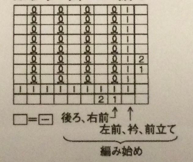 カーディガンを編もうと思っていますが、ねじり1目ゴム編みの編み始めが①後ろ、右前と②左前、衿、前立てで開始場所が2種類あります。図の右の縦の1、2の意味がわかりませんので、お教えください。