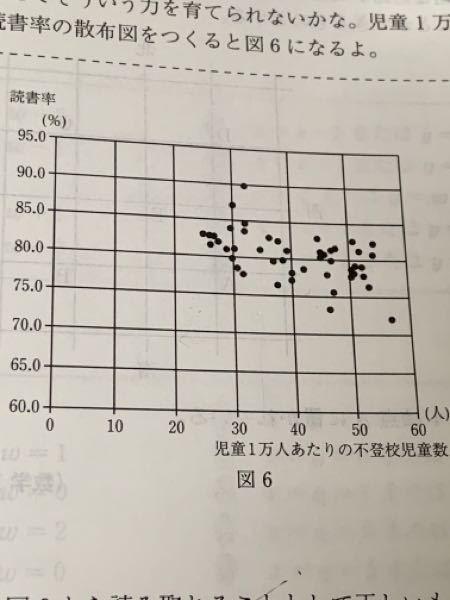 この散布図に負の相関が見られる理由を教えてください。 大体が75%〜85%に分布しているから相関関係はないと判断しました。