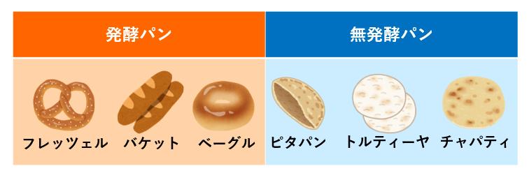 無発酵パン専門店て、日本ではまず受けないですかね? 人気出せない? . ベーグルがメインのパン屋さんで多少働いたこともありますが、パン製造においては発酵させている時間が一番長かったです。 人件費もその分かかりますよね。 そこで思ったのですが負担の少ない、無発酵パン専門店を日本で出店した場合、果たして人気はある程度出そうでしょうか? 製造スタッフ皆で食べていけるくらいには? ナン、トルティーヤ、チャパティ、ピタパンなどなど。 それともやはりパンは発酵させて膨らんでいてこそ人気が出るのがほとんどであり、無発酵パン専門店では商品力が弱くて、日本ではまず人気を出せそうにないですかね? 1年持たずに撤退のする羽目に陥りそうでしょうか? パンに関心のある方など、ぜひ皆様のご意見をお聞かせください。 画像はクリックすれば大きく見れると思います。
