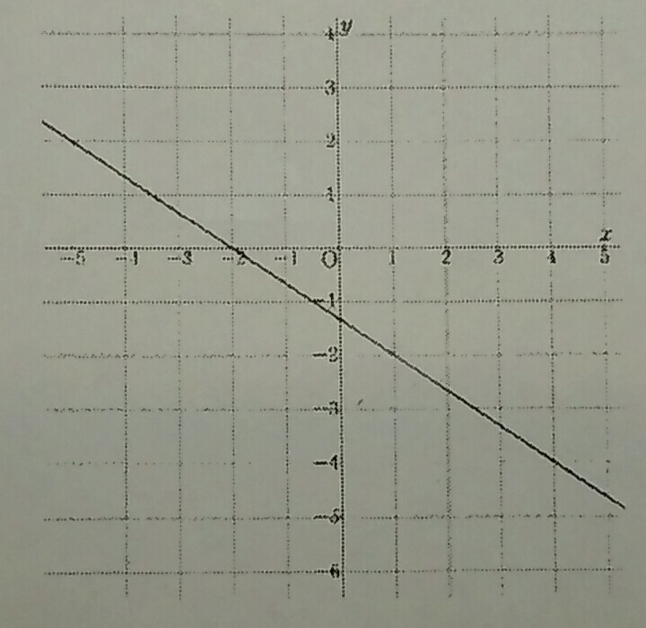 直線の式の求め方です 分かる方教えてください!