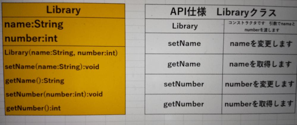 """Libraryクラスから任意のオブジェクトを生成するプログラムを作っていますが、以下の4つのエラーの克服が出来ません。(なお、添付しているクラス図からの導出やAPI仕様からの実装までは出来ます) ソースコードとエラー内容を添えますので、お答えしてくれたら幸いです <ソースコード> public class LibraryMain{ public static void main(String[] args){ Library library1 = new library(""""U図書館"""", """"20210907""""); Library library2 = new library(""""M図書館"""", """"20210908""""); Library library3 = new library(""""L図書館"""", """"20210909""""); System.out.println(library1.getName() + """" """" + library1.getNumber()); System.out.println(library2.getName() + """" """" + library2.getNumber()); System.out.println(library3.getName() + """" """" + library3.getNumber()); } } <エラー> javac LibraryMain.java .\Library.java:9: エラー: ';'がありません this.name = name ^ LibraryMain.java:3: エラー: シンボルを見つけられません Library library1 = new library(""""U図書館"""", """"20210907""""); ^ シンボル: クラス library 場所: クラス LibraryMain LibraryMain.java:4: エラー: シンボルを見つけられません Library library2 = new library(""""M図書館"""", """"20210908""""); ^ シンボル: クラス library 場所: クラス LibraryMain LibraryMain.java:5: エラー: シンボルを見つけられません Library library3 = new library(""""L図書館"""", """"20210909""""); ^ シンボル: クラス library 場所: クラス LibraryMain エラー4個"""
