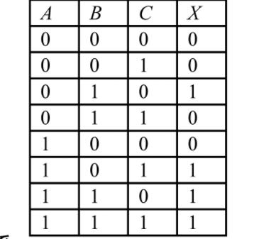 画像のような真理値表を使いNOR回路のみの論理回路図を作ることは可能なのでしょうか? NOR回路なので入力信号がすべて0の時1が出力されるのはわかるのですがそれだとこの表のものを表すのは無理なの...