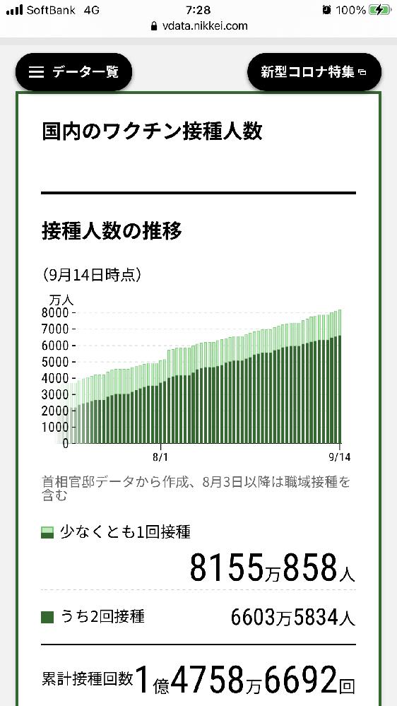 日本のコロナワクチン接種者は1億人超える? 現時点(9月15日時点)までに1度目の接種を終えた人は約8155万人。 接種対象人口は1億1000万人強。 河野氏によるとた9月4日段階でワクチン接種待機者が1800万人いたそうなので、その後摂取した人が500万人いたとして、ざくっと9500万人は接種予定と思われます。 一方現時点でもワクチン接種の予約等をしてない人はかなり強い反ワクチン主義者が多いと思われるので、どこかの時点で接種率は停滞するものと予想されます。 一方で接種者が9000万人を超えて非接種者が圧倒的マイノリティになると、日本人の特性から渋々接種する人が出ると思われますし、ワクチンが余剰するようになれば政府や自治体の広報活動、予約無し接種場の開設、ワクチンパスポートや接種者限定GOtoなどの優遇政策などが本格化すると思われますので、残る人も相当数接種すると予想されます。 というわけで、大台の1億人(対象人口の約9割)接種が可能かどうか、どう思われますか?