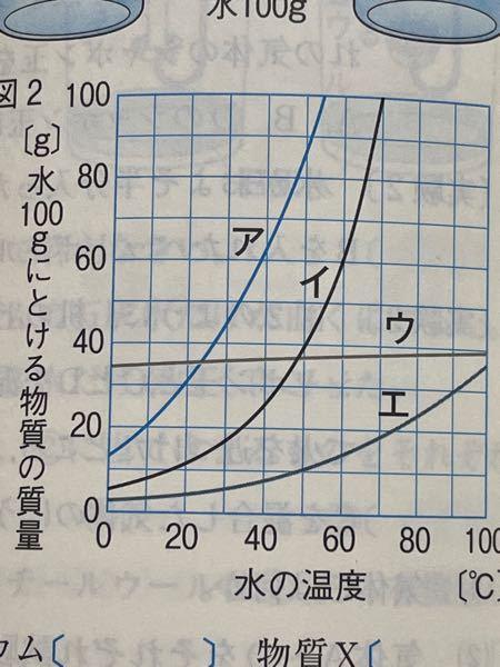 このグラフの名前分かりますか、? 教えて欲しいです!