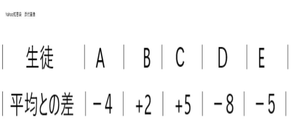大至急お願いします。 数学の問題です。 次の問題のやり方を詳しく教えて下さい。 お願いいたします。 問TA-12 次の表は、A,B,C,D,Eの5人のスポーツテストの得点からクラスの平均を求めたものです。Aの得点が132点の時,F君の得点も加えて6人の平均点を求めます。 F君が何点以上取れば、この6人の平均点がクラスの平均点を上回るか答えなさい。 なお、理由(説明)も書くこと。 下図