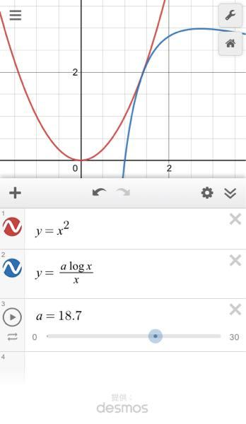 f(x)=x² g(x)=alogx/x が接するようなaの値を求めよ という問題 解は「a=3e≒8.15」となるかと思いますが アプリのDesmosの解は「a=18.8」となっています 何かのバグでしょうか?
