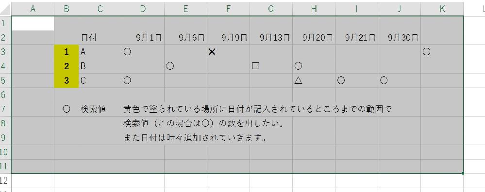 countifとoffsetについて質問させてください。 下記の画像のような表で、日付が記入されているところまでの範囲で検索値の数を出すにはどのような方法があるのか、悩んでいます。 日付有無関係なしに検索値を出すにはcountifでデータの範囲をあらかじめ広げておくことで対応出来るのですが、日付有の範囲で検索値の数を出す方法がcountifとoffsetの組み合わせで出来るのではないかと思っております。 大変厚かましいお願いなのですが、この日付が記入されている範囲で検索値の数を出す方法をお分かりの方にご教示いただければと思います。 よろしくお願いいたします。