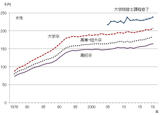 1995年くらいまでは大卒の初任給が上がって行ってますが、どうしてですか?そして、それからはほとんど変わってませんがどうしてですか?