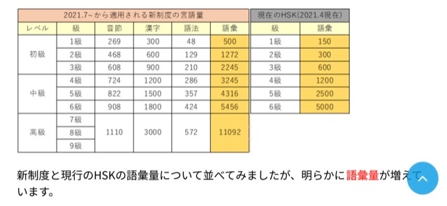 HSK 新制度ですが、現在4級の試験勉強をしてます。 下の表で見てみると、もし新制度になったら新2級が今の2級くらいになるのですか? https://onlinechineseinfo.com/hsk/2 という事は、3級合格してますが新制度の3級合格者より実力は劣るという事ですよね? 回答宜しくお願いします。