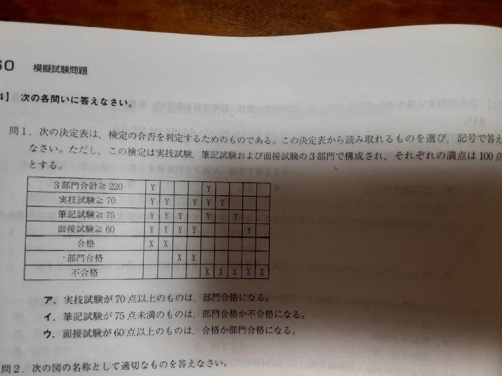 この問題の解き方を教えてください! 答えは、イ でした。