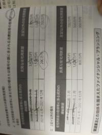 直系尊属からの住宅資金の贈与の金額について 私の持っている参考書では消費税10%である場合、今年の12月までの贈与で、良質な住宅用家屋1200万円、それ以外は700万円とあります   しかし国税庁のホームページを見ると該当するところは1500万円と1000万円とあります https://www.nta.go.jp/taxes/shiraberu/taxanswer/sozoku/4508.h...