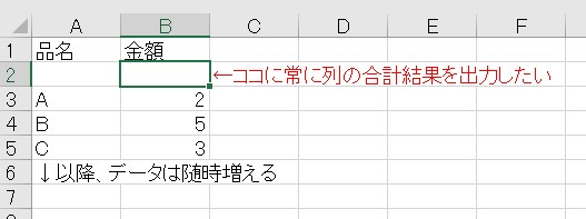 Excelで図のように列の計算結果を2行目(1行目はタイトル行)に出力したいのです。 SUM関数で範囲を指定すればいいのですが、行(データ数)が随時増えていくため、行が増えるたびにSUMで範囲を指定するのは面倒なのです。 例えば図を例にして「=SUM(B:B)」とするとループしてしまうので計算結果がエラーになってしまいます。何かいい方法はないものでしょうか?