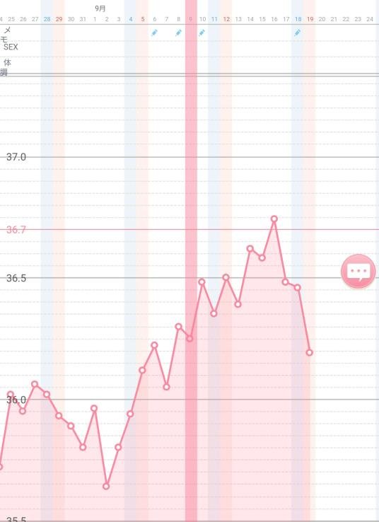 生理不順で基礎体温を測っています。綺麗なグラフではないですが体温が上がり、おりものは白くベタベタ、乳首痛などの症状も現れたので高温期と判断していました。 今日になり低温期近くまで下がったので生理...