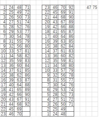 マクロのコードについて質問です。 1~92の数字を順に23列ずつで、数字を並べるマクロを作成したいです。 ※条件 右上に記載されている数字は除く。 現状、2文字だが7文字程度の処理ができるよう...